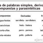 palabras-simples,-derivadas,--compuestas-y-parasintéticas
