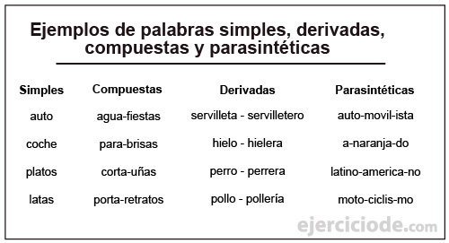palabras-simples,-derivadas,-compuestas-y-parasintéticas